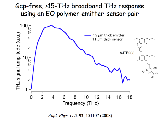 Ultra-wide bandwidth THz spectroscopy can be used for applications in biological imaging, package inspection, security, sensors, and explosives detection.
