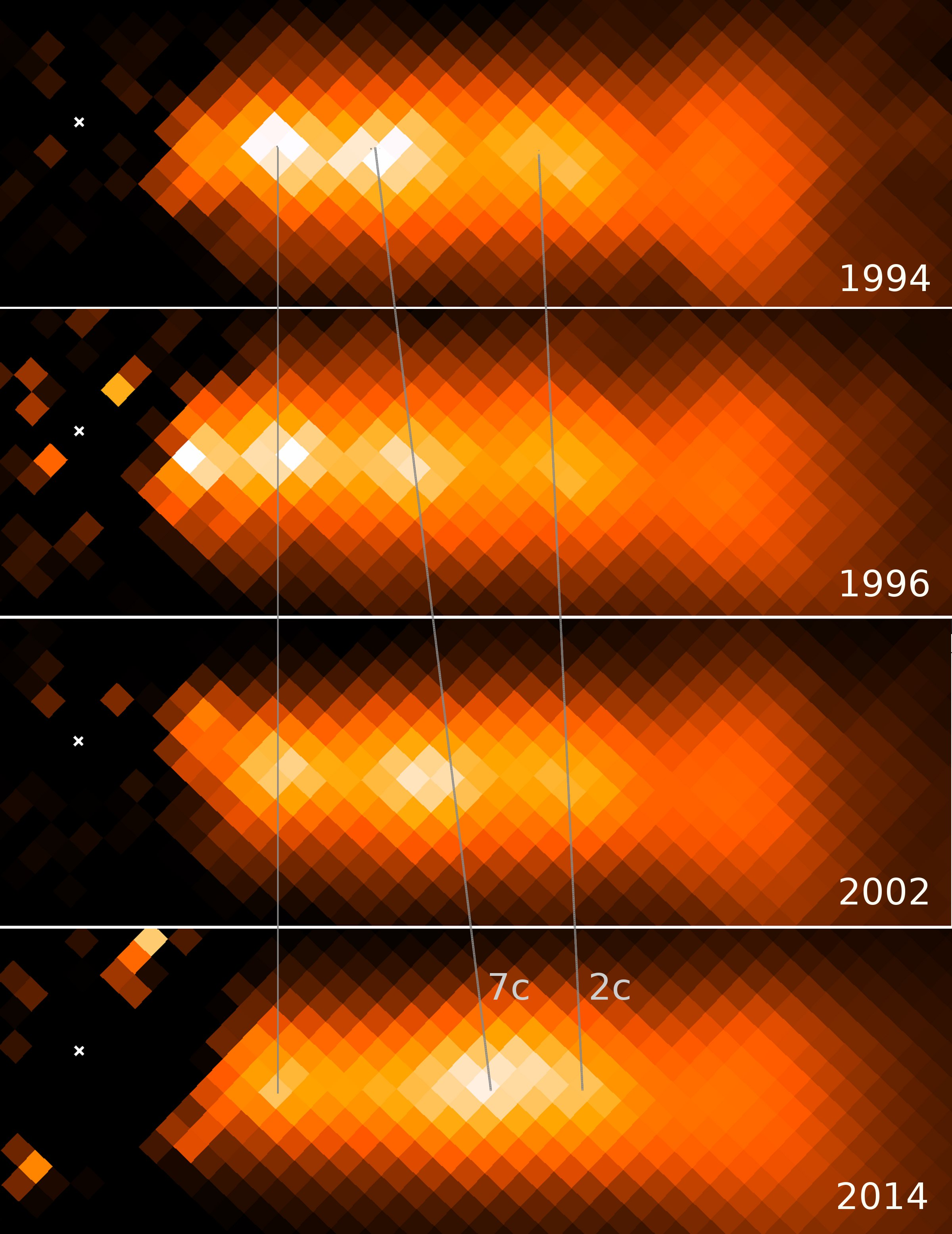 A series of optical images taken by Hubble of a 1300 lightyear-long jet from the super-massive black hole at the center of nearby elliptical galaxy NGC 3862 reveals dramatic changes over 20 years. The bright central knot in the jet appears to move with a speed seven times the speed of light, and is in the process of colliding with a slower-moving downstream knot. The subsequent brightening of both knots indicates that particle acceleration may be taking place as a result of an internal shock collision, a model which has been proposed to explain high-energy radiation from jets of black holes from a few to billions of times the mass of our sun. (from Meyer et al., 2015, Nature)
