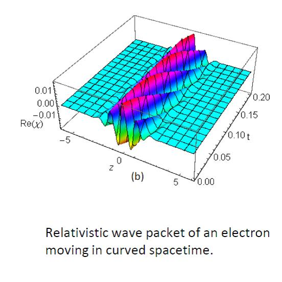 Relativistic wave packet of an electron moving in curved spacetime.
